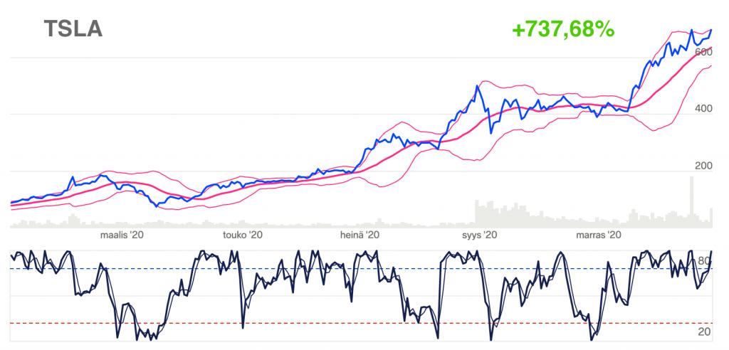 Kurssikäyriä osoittamassa Tesla osakkeen nousua