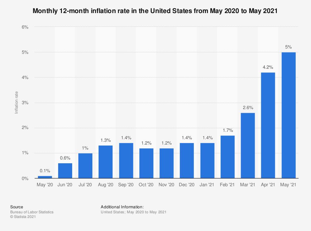 Vuosi-inflaatio kuukausitasolla Yhdysvallat 2020-2021