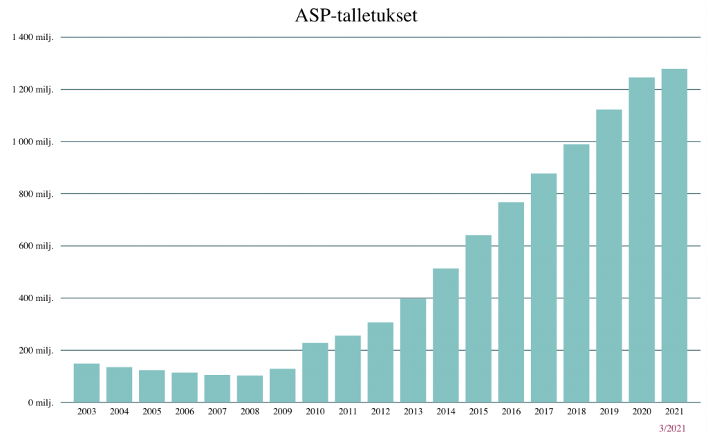 ASP-talletusten määrää esittävä kuvaaja. Talletukset ovat 10 kertaistuneet vuodesta 2009.