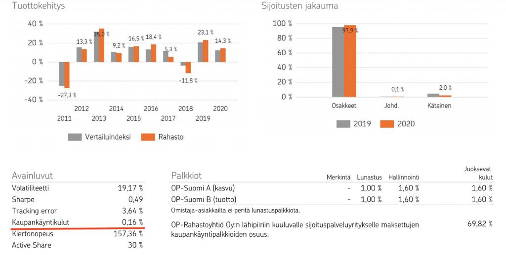 OP-Suomi rahaston sisäiset kaupankäyntikulut
