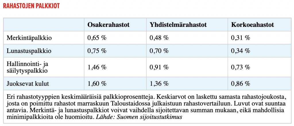 Rahastojen keskimääräiset kulut. Marraskuu 2019. Taloustaito.